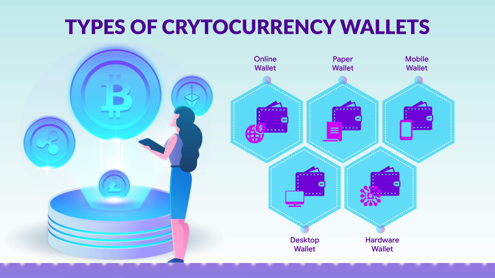 The Various Types of Bitcoin Wallets